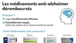 Médicaments dits anti Alzheimer